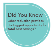 Did you know that labour reduction provides for the biggest opportunity for cost savings?